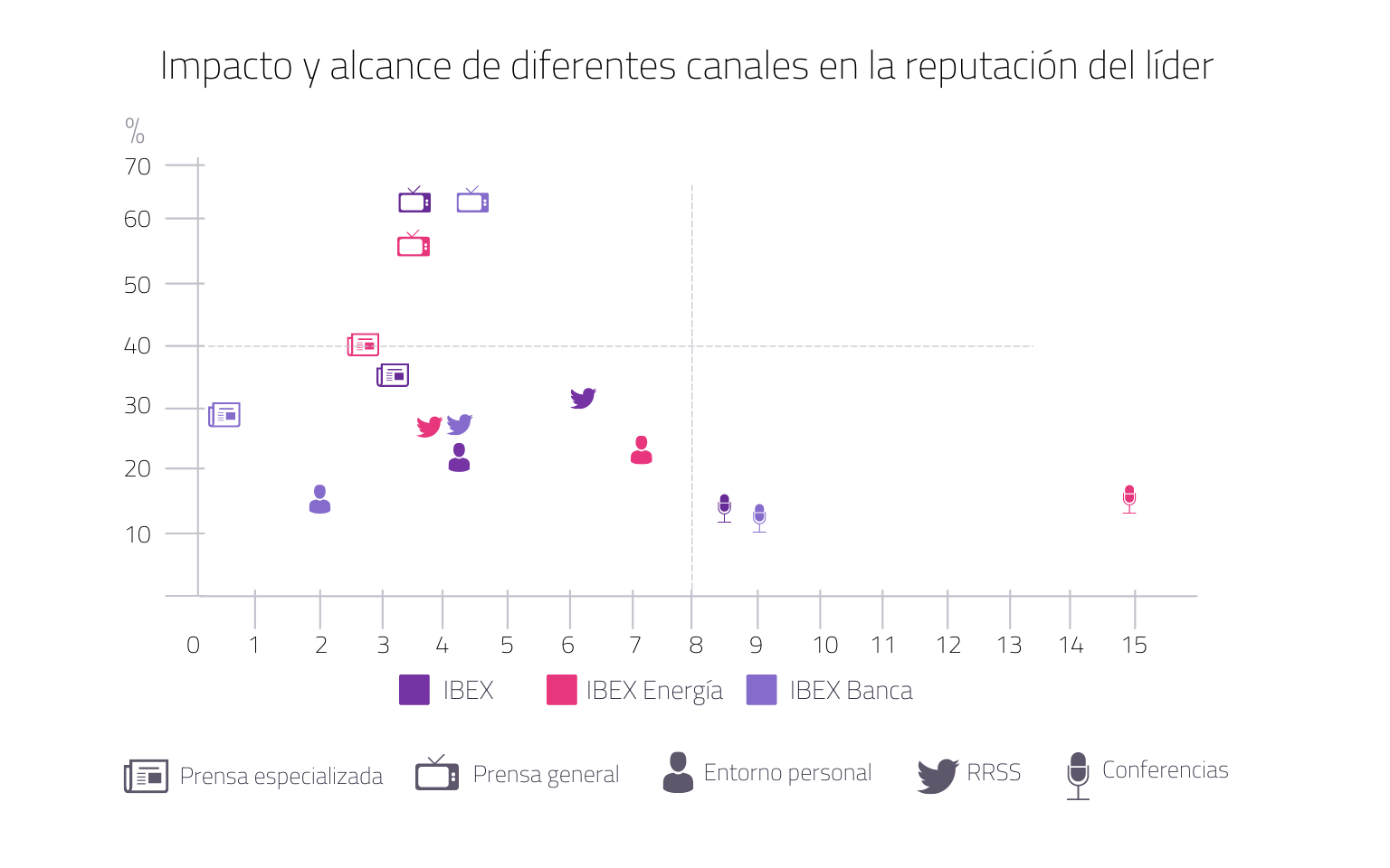 Impacto y alcance de diferentes canales en la reputación del líder (2)