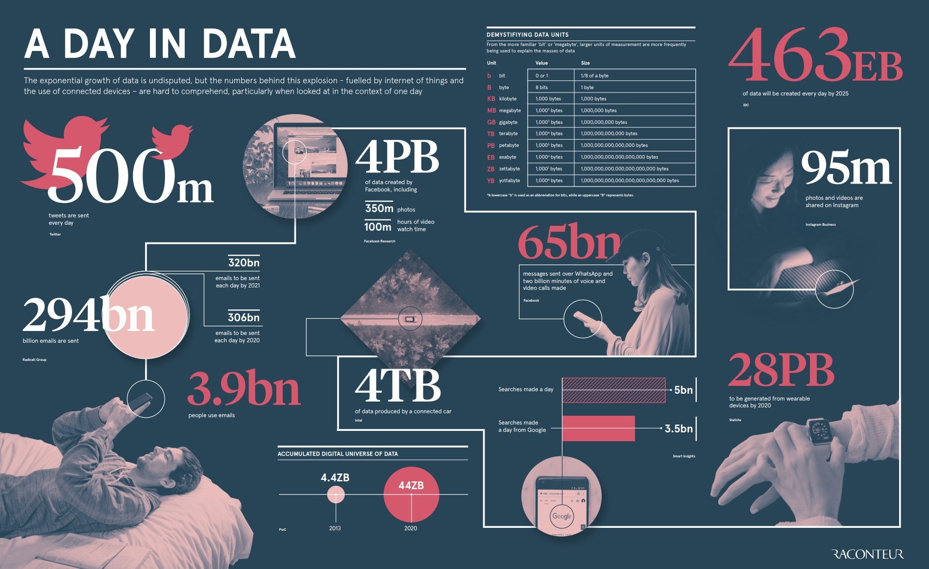 a day in data