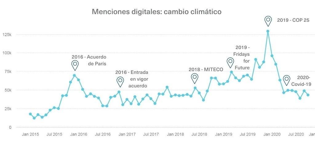 menciones digitales cambio climatico