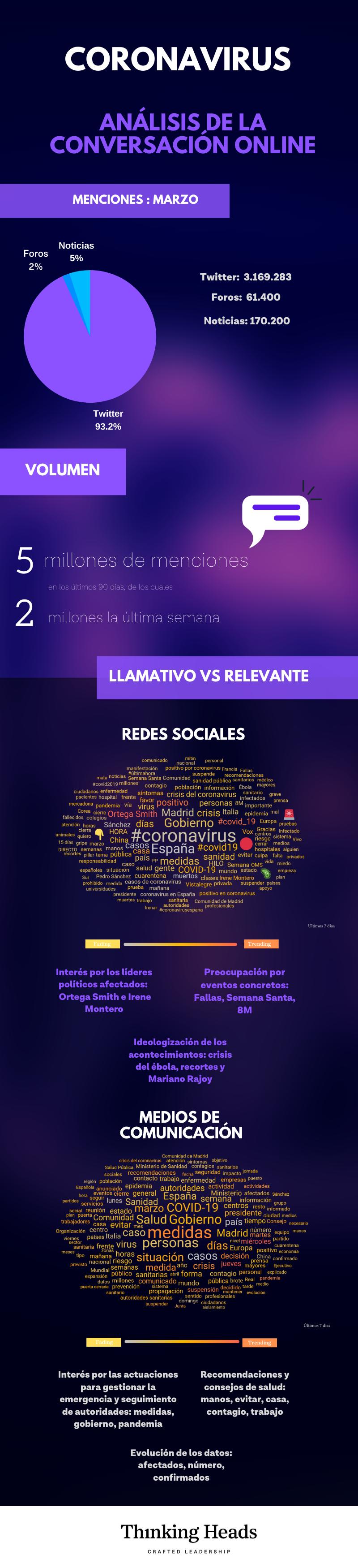 Coronavirus: análisis de la conversación digital